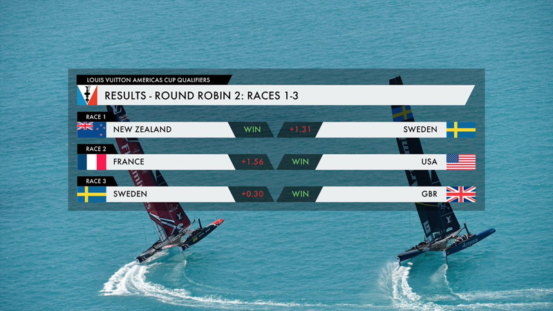 AC Results Round Robin 2 May 30 2017