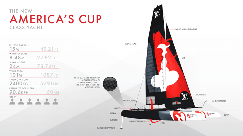 America's Cup Class boat Bermuda May 2017 (1)