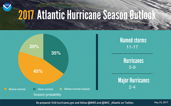 Hurricane Graphic pie chart NOAA
