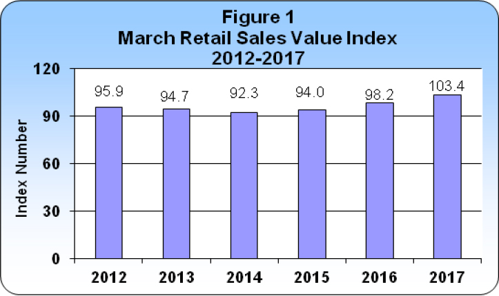 March 2017 Retail Sales publication