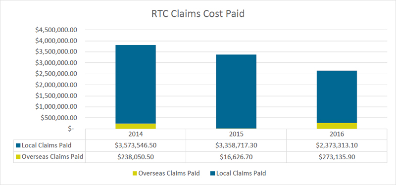 RTC Claims Cost Paid Bermuda May 15 2017