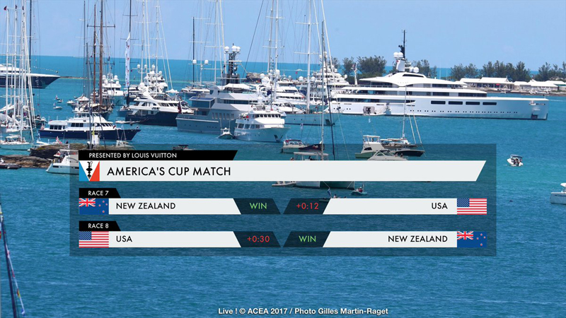 New Zealand reach match point against USA in America's Cup final