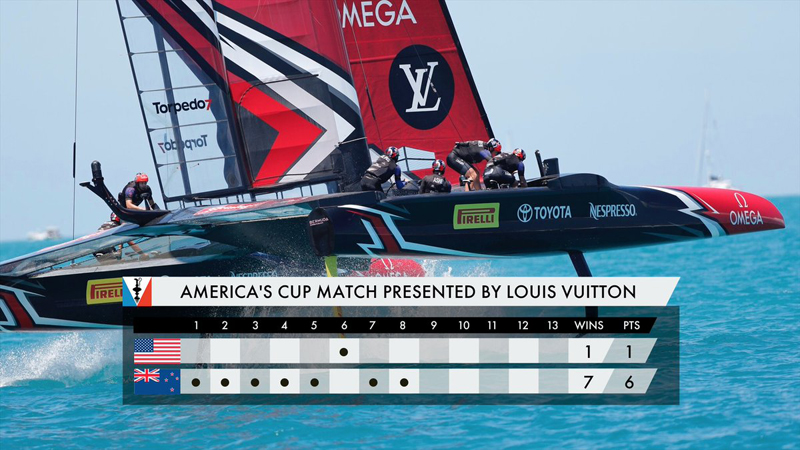 New Zealand pedal their way to brink of America's Cup glory