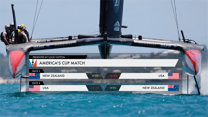 Americas Cup Bermuda Results June 18 2017
