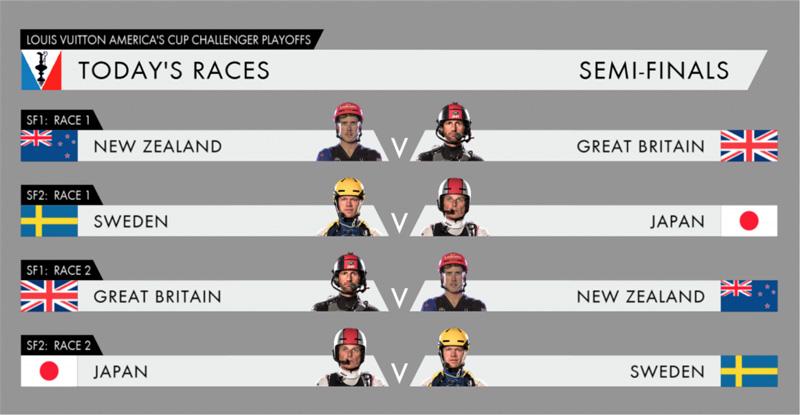 America's Cup Challenger Playoffs (3)