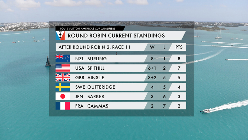 Americas Cup Standing Bermuda June 2 2017