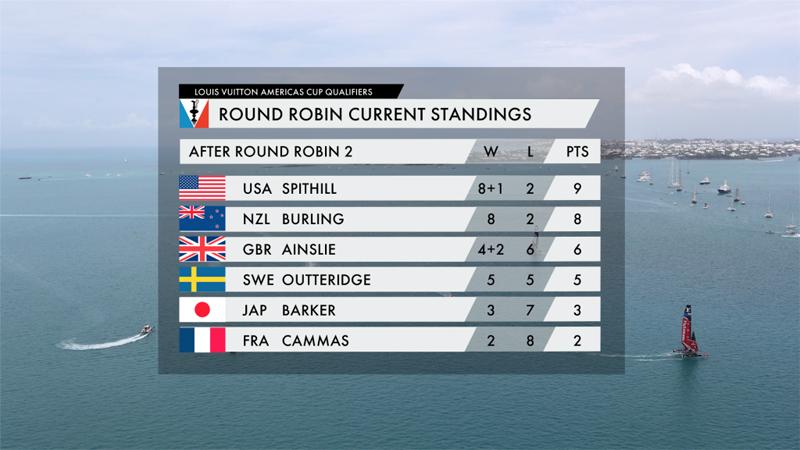 Americas Cup Standings Bermuda June 3 2017
