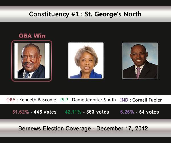 C1 2012 Election Result