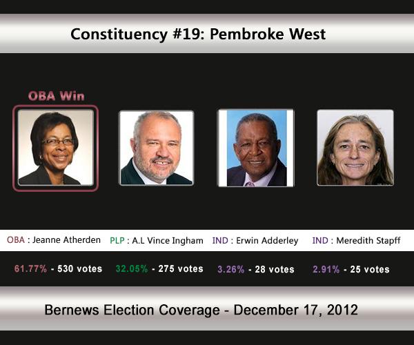 C19  2012 Election Result