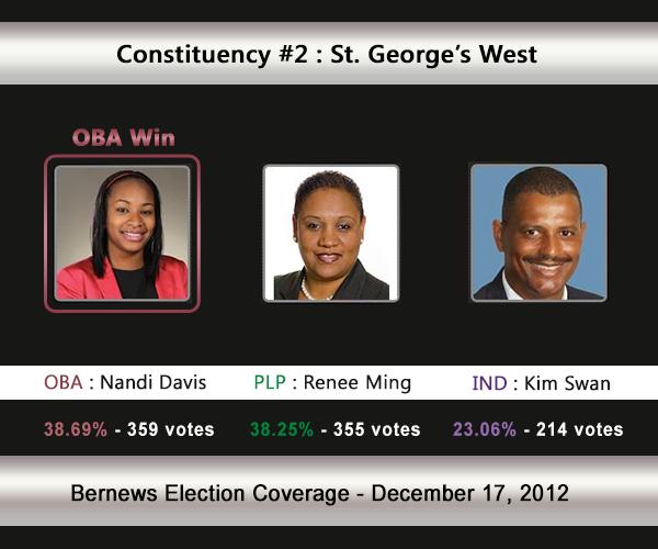 C2 2012 Election Result