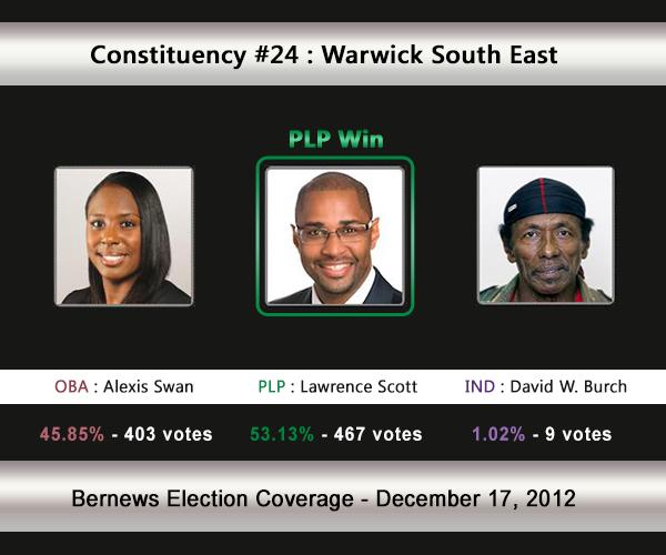 C24 2012 Election Result