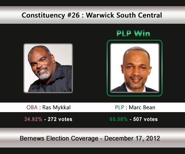 C26 2012 Election Result