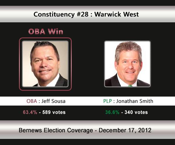 C28 2012 Election Result