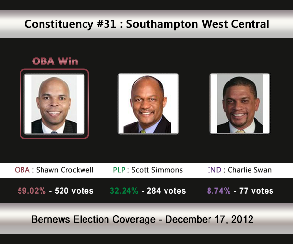 C31 2012 Election Result