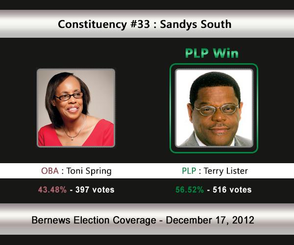 C33 2012 Election Result
