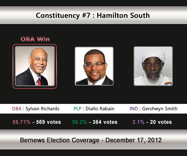 C7 2012 Election Result