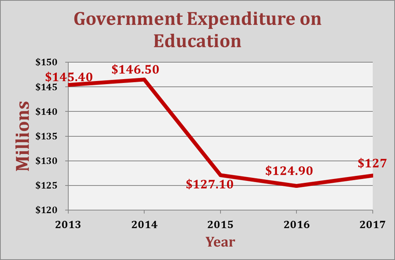 Government Expenditure on Education Bermuda July 2017