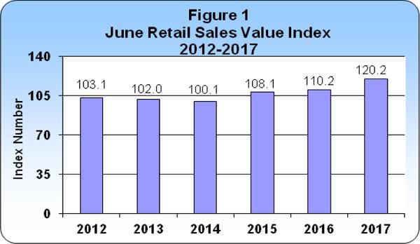 June 2017 Retail Sales publication