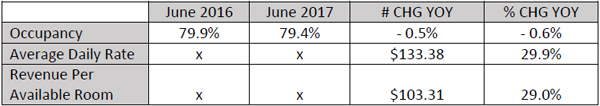 June Hotel Accommodation Statistics Bermuda Aug 2017