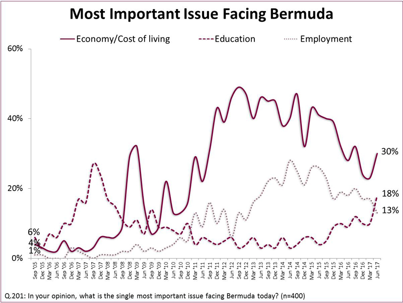 Most important issue Bermuda Aug 2017