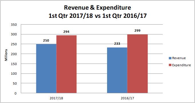 Revenue and Expenditure Bermuda Aug 2017