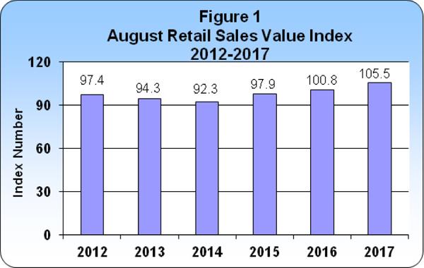 August 2017 Retail Sales publication