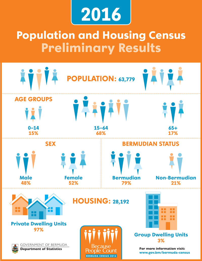2016 Population and Housing Census Pre-Report Bermuda Jan 2018