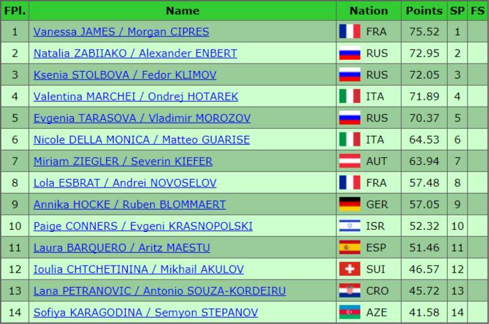 European Short Progam Championships Results Jan 2018