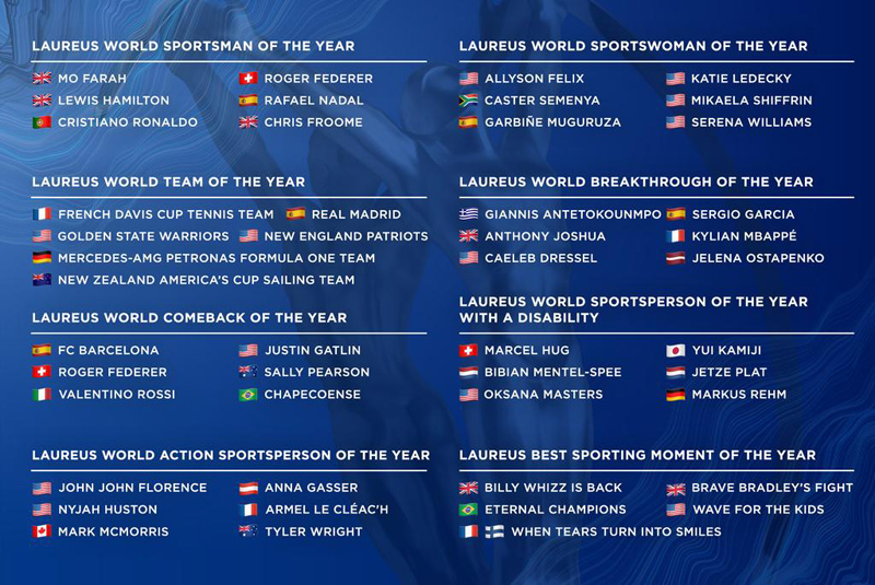 Laureus nominees January 2018
