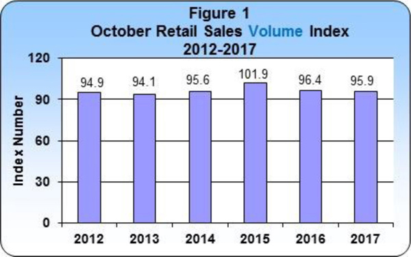 October 2017 Retail Sales publication