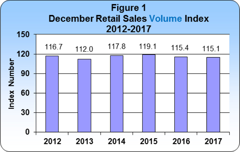 December 2017 Retail Sales publication