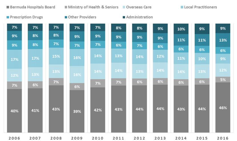 Health Expenditure Bermuda Feb 14 2018