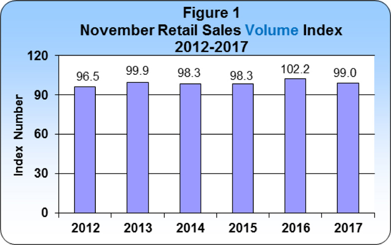 November 2017 Retail Sales publication