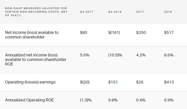 PartnerRe Reports 2017