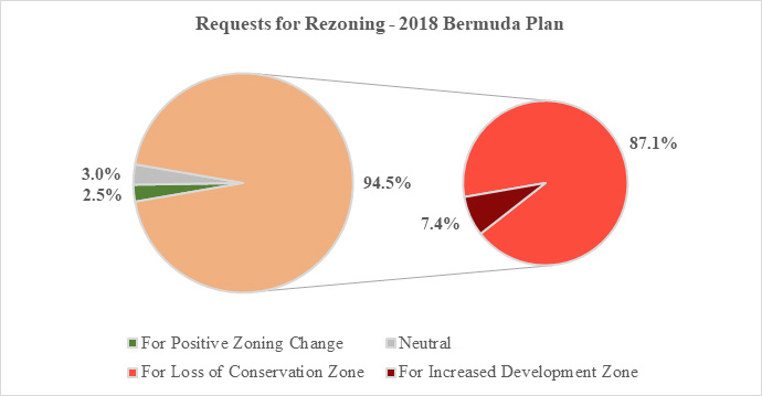 Requests for Rezoning 2018 Bermuda Plan