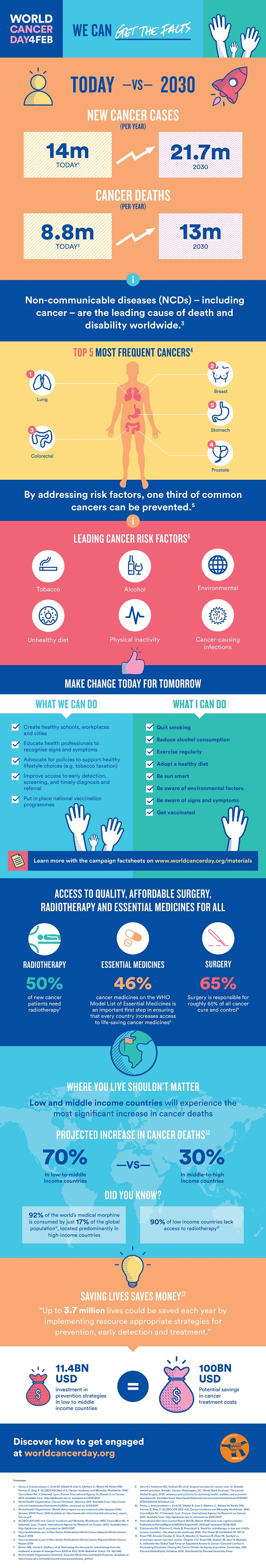 WCD2018_Infographic_Full_ENG_FA