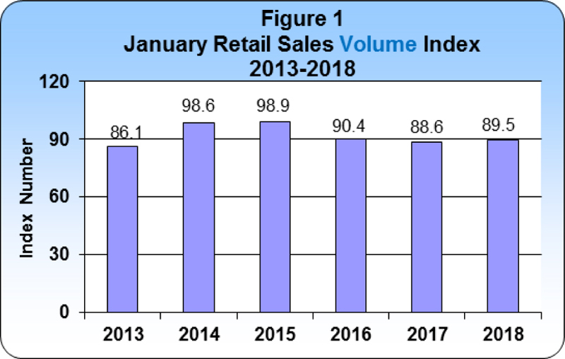 1 January 2018 Retail Sales publication