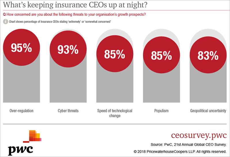 CEO Survey Graphic Bermuda Marh 26 2018