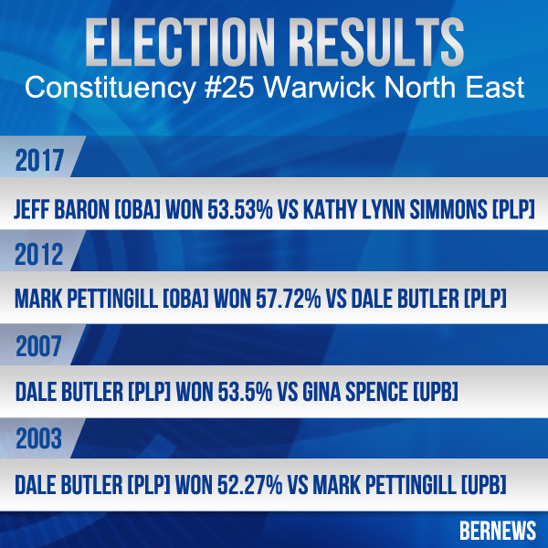 Election result3 C 25
