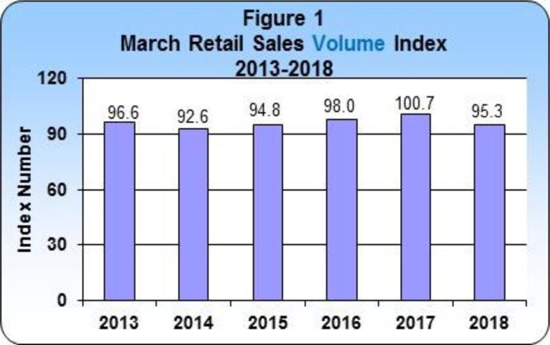 3 March 2018 Retail Sales publication