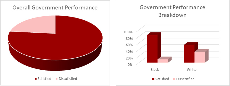 Government Performance Bermuda May 2018