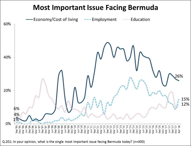 Most Important Issue Facing Bermuda