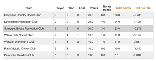 Cricket First Division League standings Bermuda June 2018