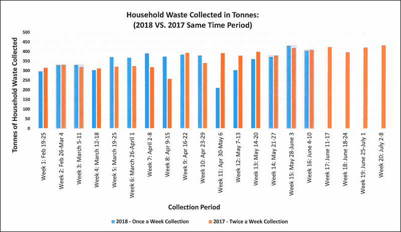Household waste collected Bermuda June 2018
