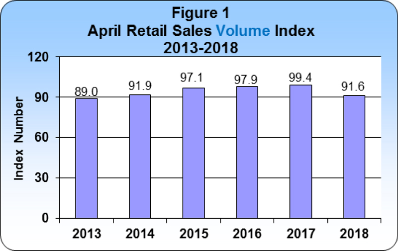 April 2018 Retail Sales publication
