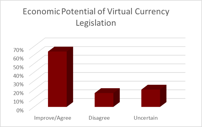 Economic Potential of Virtual Currency Legislation Bermuda August 2018