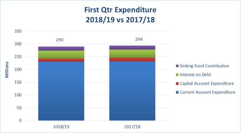 First Qtr Expenditure Bermuda August 2018