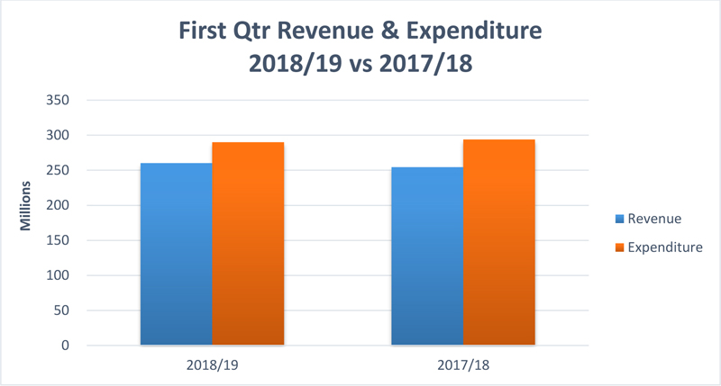 First Qtr Revenue & Expenditure Bermuda August 2018