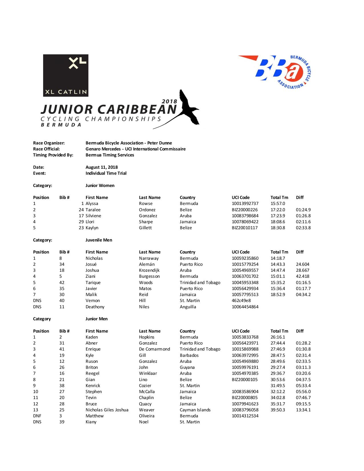 ITT Results All Categories