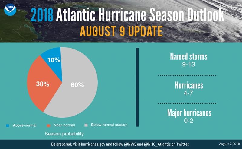 NOAA -Numbers - Outlook Aug 9 update 2018 - NOAA.png